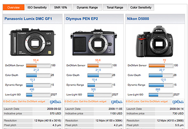 DxO Labs Comparison, m4/3 vs. APS-C