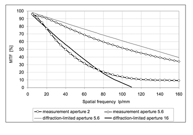 Spatial Frequency Response Graphs